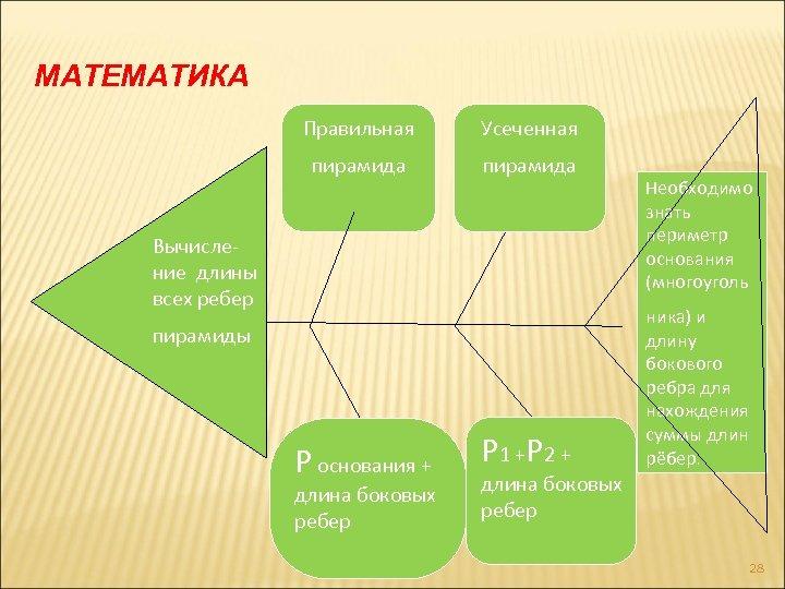МАТЕМАТИКА Правильная Усеченная пирамида Вычисление длины всех ребер пирамиды Р основания + длина боковых