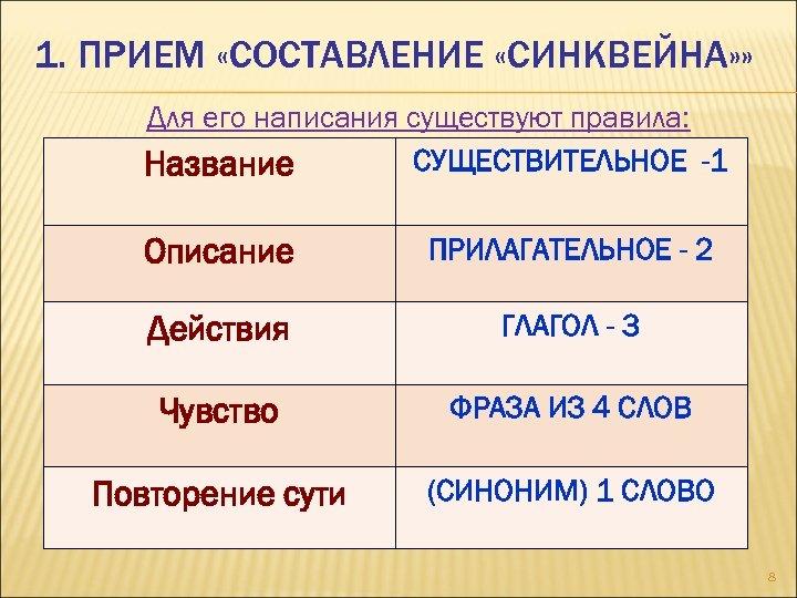 1. ПРИЕМ «СОСТАВЛЕНИЕ «СИНКВЕЙНА» » Для его написания существуют правила: СУЩЕСТВИТЕЛЬНОЕ -1 Название Описание