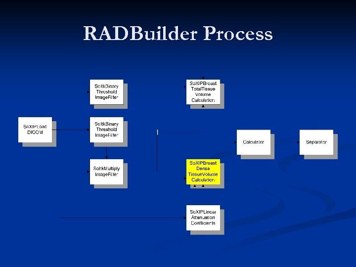 RADBuilder Process