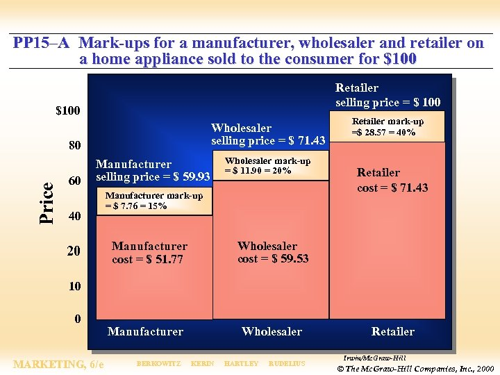 PP 15–A Mark-ups for a manufacturer, wholesaler and retailer on a home appliance sold