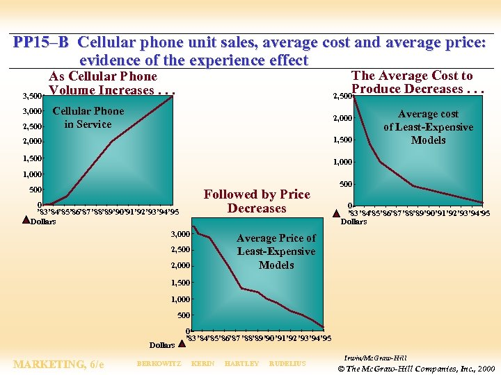 PP 15–B Cellular phone unit sales, average cost and average price: evidence of the