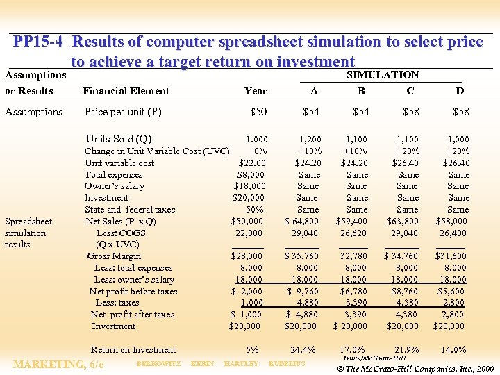 PP 15 -4 Results of computer spreadsheet simulation to select price to achieve a