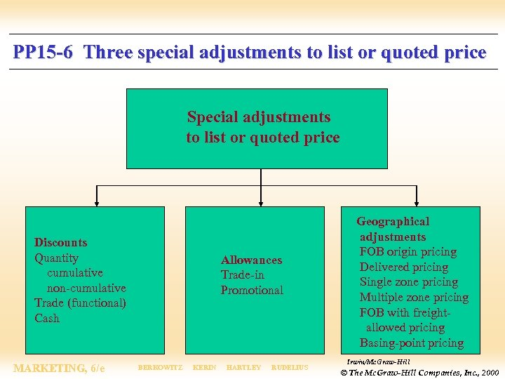 PP 15 -6 Three special adjustments to list or quoted price Special adjustments to