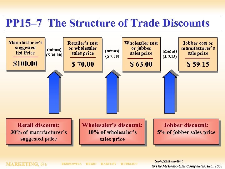 PP 15– 7 The Structure of Trade Discounts Manufacturer's suggested (minus) list Price ($