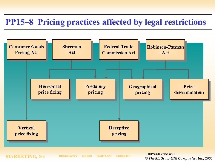 PP 15– 8 Pricing practices affected by legal restrictions Consumer Goods Pricing Act Sherman