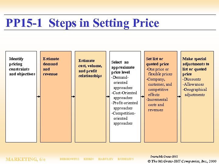 PP 15 -1 Steps in Setting Price Identify pricing constraints and objectives Estimate demand