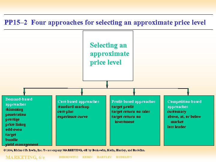 PP 15– 2 Four approaches for selecting an approximate price level Selecting an approximate