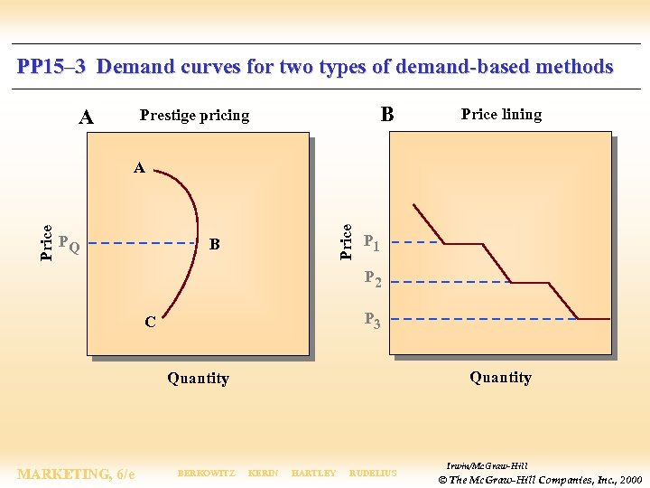 PP 15– 3 Demand curves for two types of demand-based methods A B Prestige