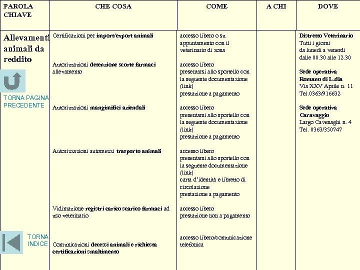 PAROLA CHIAVE CHE COSA Allevamenti Certificazioni per import/export animali da reddito Autorizzazioni detenzione scorte