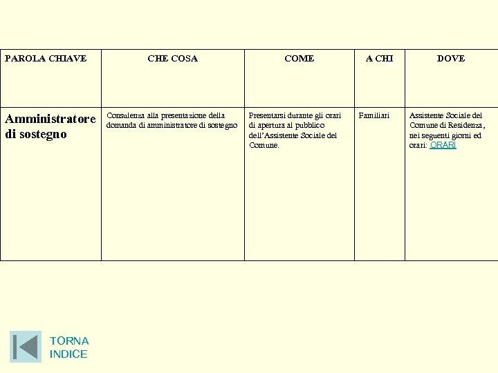 PAROLA CHIAVE Amministratore di sostegno TORNA INDICE CHE COSA Consulenza alla presentazione della domanda
