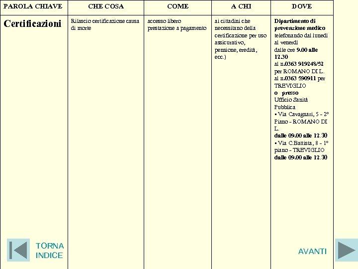 PAROLA CHIAVE CHE COSA COME A CHI DOVE Certificazioni Rilascio certificazione causa di morte
