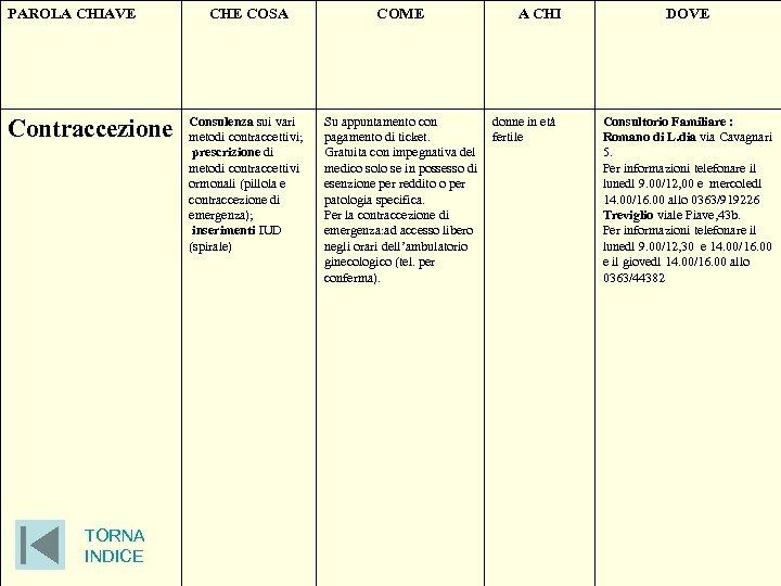 PAROLA CHIAVE Contraccezione TORNA INDICE CHE COSA Consulenza sui vari metodi contraccettivi; prescrizione di
