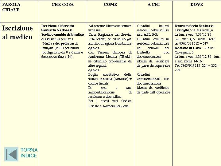 PAROLA CHIAVE CHE COSA Iscrizione al medico TORNA INDICE COME A CHI DOVE Iscrizione