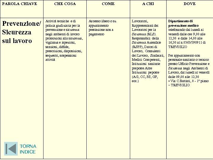 PAROLA CHIAVE Prevenzione/ Sicurezza sul lavoro TORNA INDICE CHE COSA Attività tecniche e di