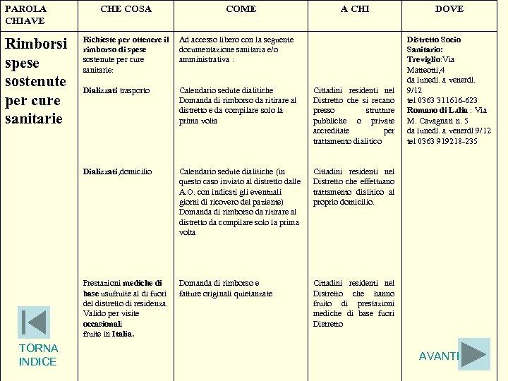 PAROLA CHIAVE CHE COSA COME A CHI DOVE Distretto Socio Sanitario: Treviglio: Via Matteotti,