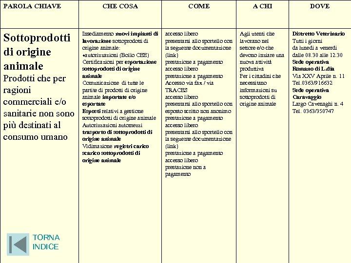 PAROLA CHIAVE Sottoprodotti di origine animale Prodotti che per ragioni commerciali e/o sanitarie non