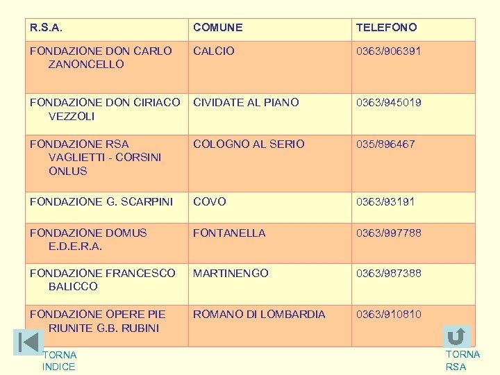 R. S. A. COMUNE TELEFONO FONDAZIONE DON CARLO ZANONCELLO CALCIO 0363/906391 FONDAZIONE DON CIRIACO
