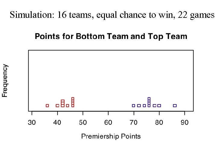 Simulation: 16 teams, equal chance to win, 22 games