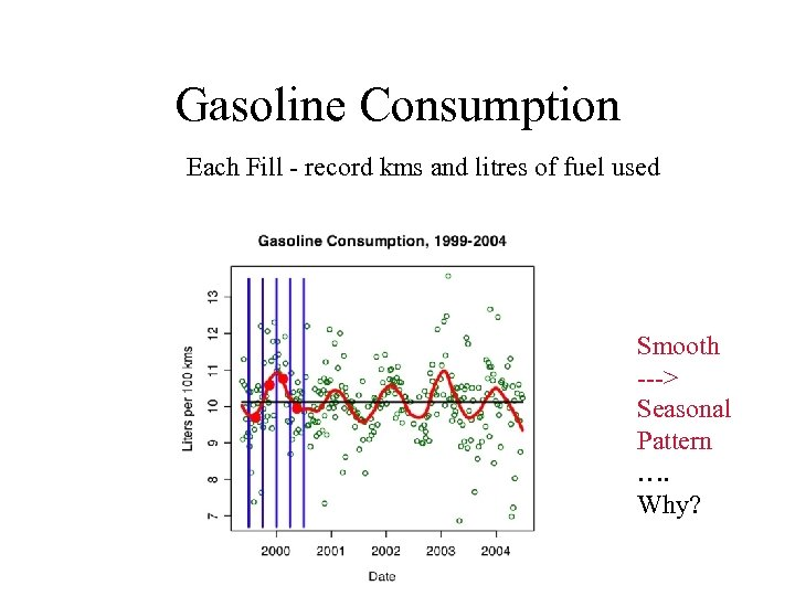 Gasoline Consumption Each Fill - record kms and litres of fuel used Smooth --->