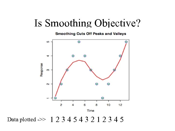 Is Smoothing Objective? Data plotted ->> 1234543212345
