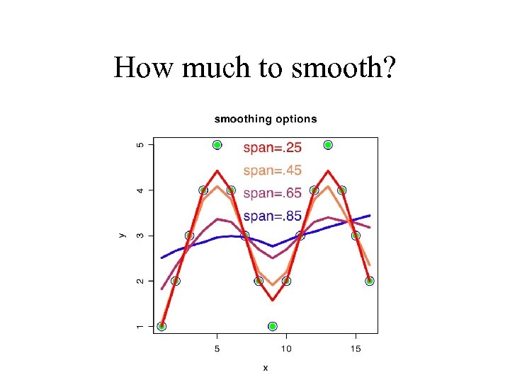 How much to smooth?