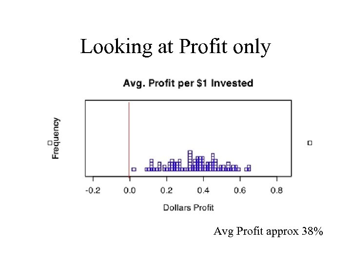Looking at Profit only Avg Profit approx 38%