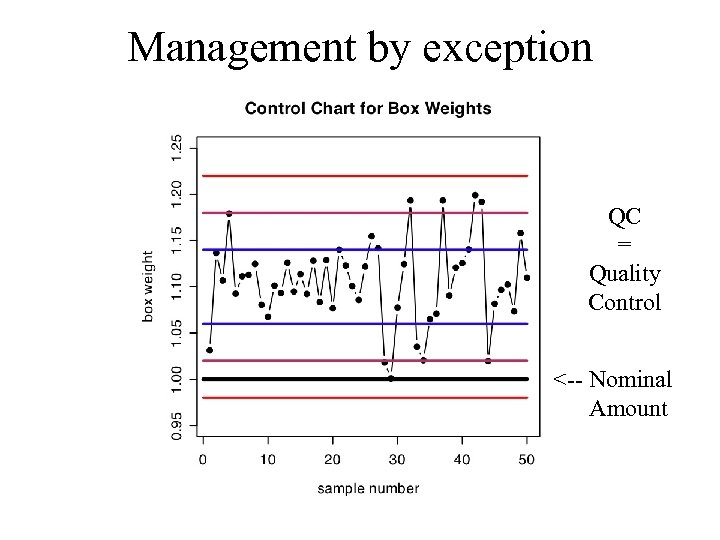 Management by exception QC = Quality Control <-- Nominal Amount