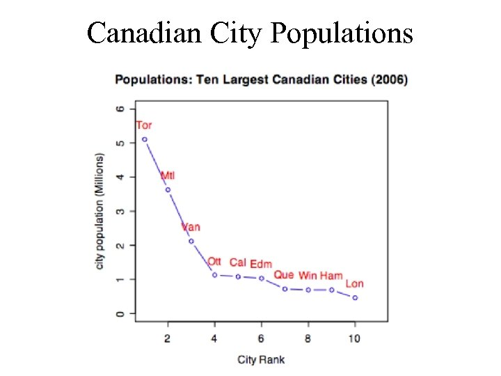 Canadian City Populations