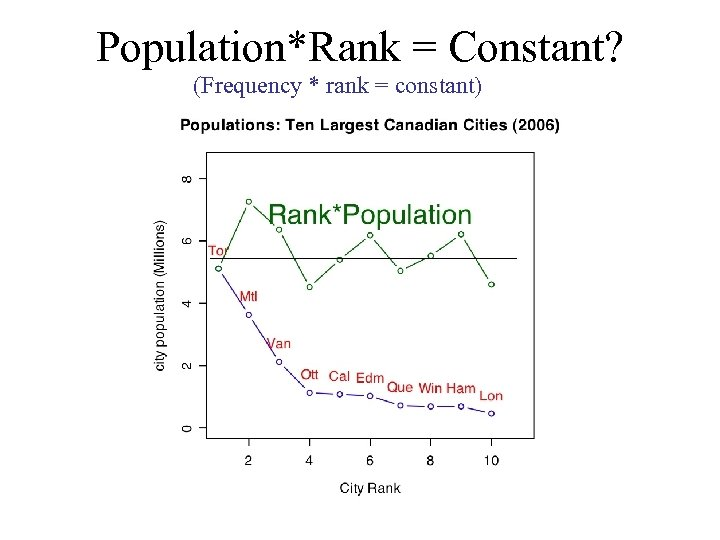 Population*Rank = Constant? (Frequency * rank = constant)