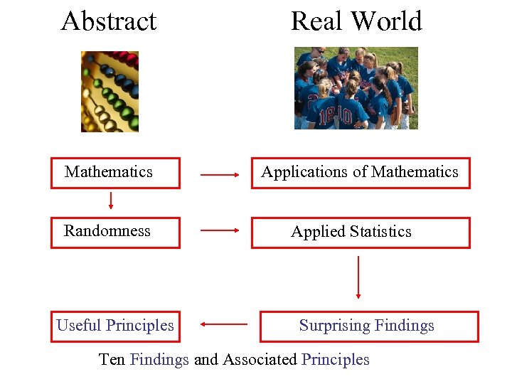 Abstract Real World Mathematics Applications of Mathematics Randomness Useful Principles Applied Statistics Surprising Findings