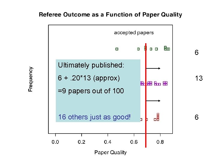 6 Ultimately published: 6 +. 20*13 (approx) 13 =9 papers out of 100 16
