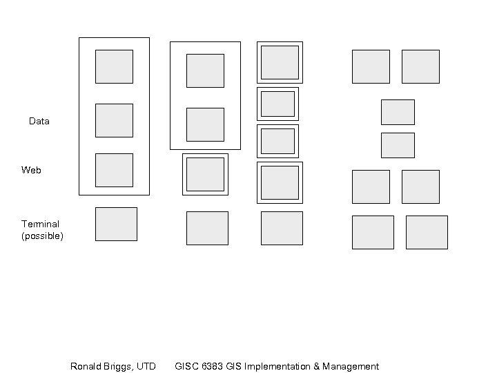 Data Web Terminal (possible) Ronald Briggs, UTD GISC 6383 GIS Implementation & Management