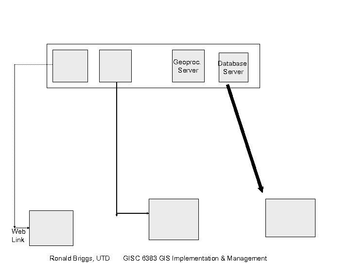 Geoproc. Server Database Server Web Link Ronald Briggs, UTD GISC 6383 GIS Implementation &