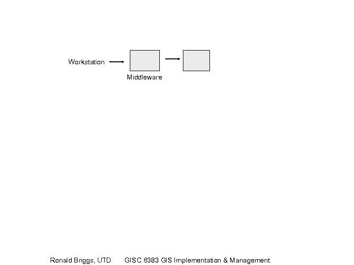 Workstation Middleware Ronald Briggs, UTD GISC 6383 GIS Implementation & Management