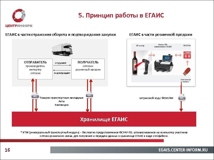 5. Принцип работы в ЕГАИС в части отражения оборота и подтверждения закупки ОТПРАВИТЕЛЬ производитель