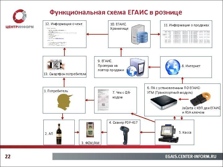 Функциональная схема ЕГАИС в рознице 12. Информация о чеке 13. Смартфон потребителя 10. ЕГАИС.