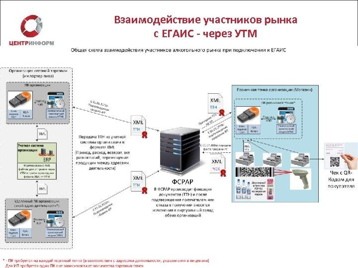 Взаимодействие участников рынка с ЕГАИС - через УТМ
