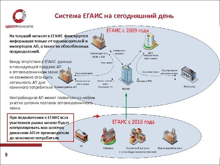 Система ЕГАИС на сегодняшний день На текущий момент в ЕГАИС фиксируется информация только от