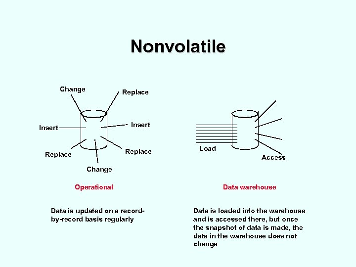 Nonvolatile Change Replace Insert Replace Load Access Change Operational Data is updated on a