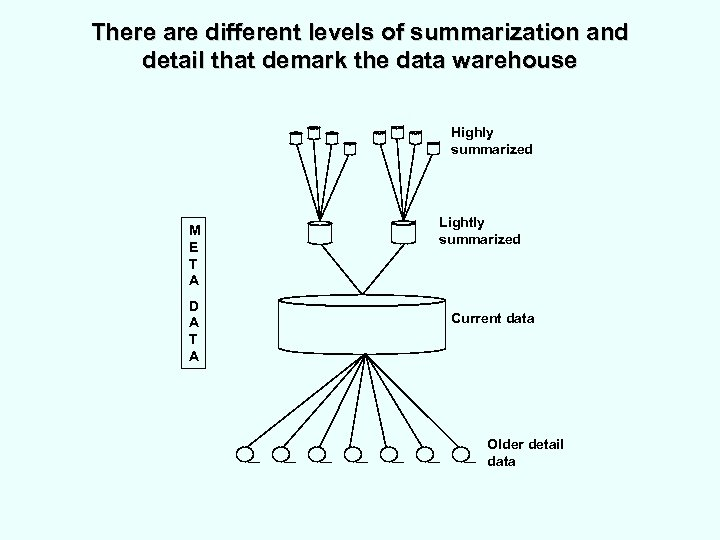 There are different levels of summarization and detail that demark the data warehouse Highly