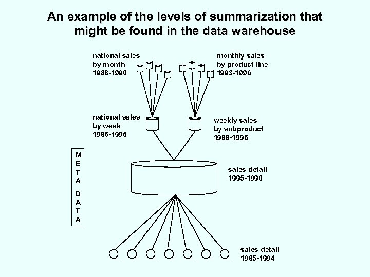 An example of the levels of summarization that might be found in the data