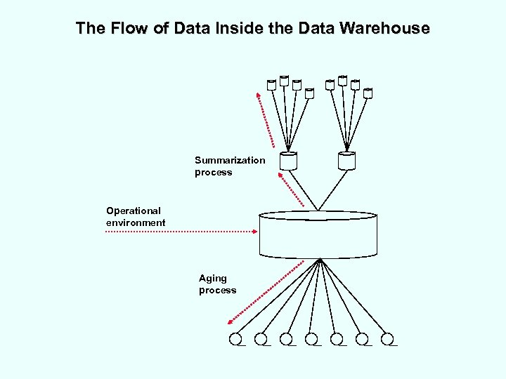 The Flow of Data Inside the Data Warehouse Summarization process Operational environment Aging process