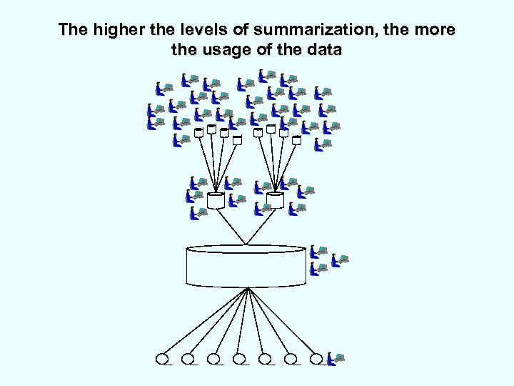 The higher the levels of summarization, the more the usage of the data