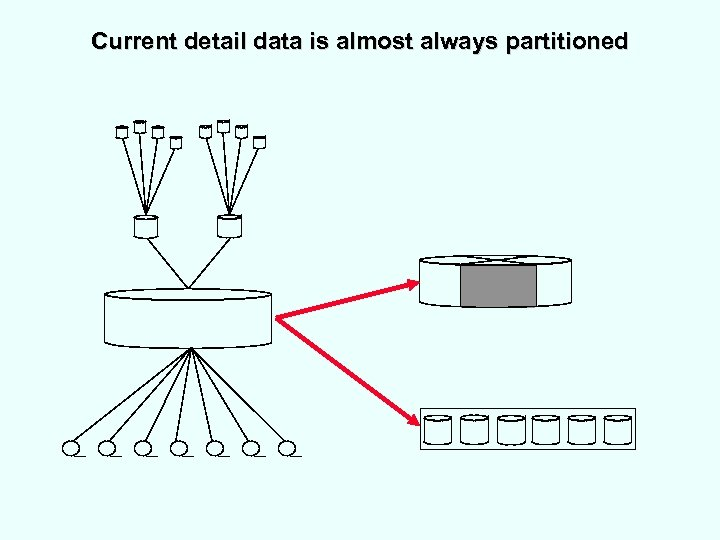 Current detail data is almost always partitioned