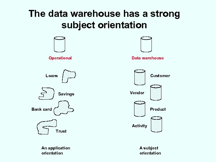 The data warehouse has a strong subject orientation Operational Data warehouse Customer Loans Savings