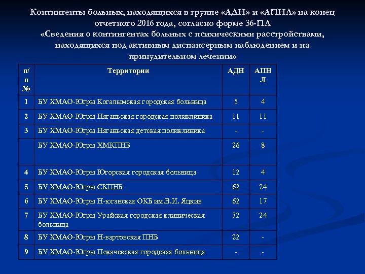 Контингенты больных, находящихся в группе «АДН» и «АПНЛ» на конец отчетного 2016 года, согласно