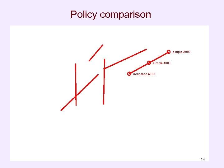 Policy comparison simple 2000 simple 4000 noaccess 4000 14