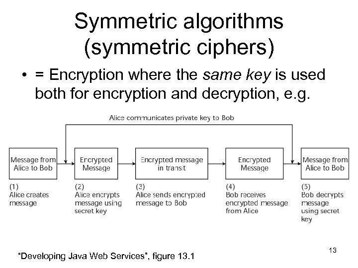 Symmetric algorithms (symmetric ciphers) • = Encryption where the same key is used both