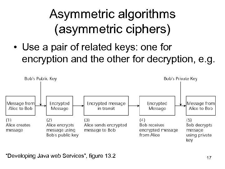 Asymmetric algorithms (asymmetric ciphers) • Use a pair of related keys: one for encryption