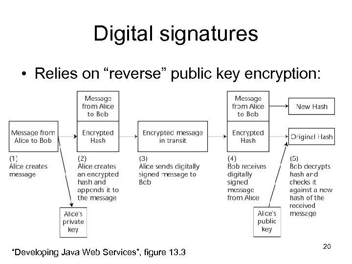 "Digital signatures • Relies on ""reverse"" public key encryption: ""Developing Java Web Services"", figure"